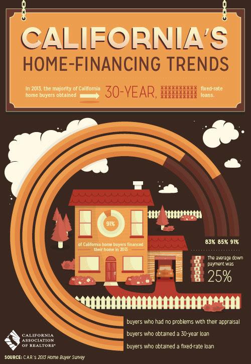 Financing Trends