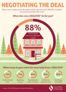 Negotiations are one of the many reasons why home buyers agree it's worth it to work with a Realtor